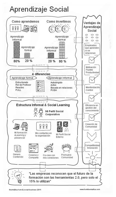 La importancia del aprendizaje social   social learning   Scoop.it