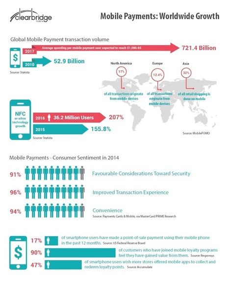 The Market is Primed for Mobile Payments - Clearbridge Mobile | Payments 2.0 | Scoop.it