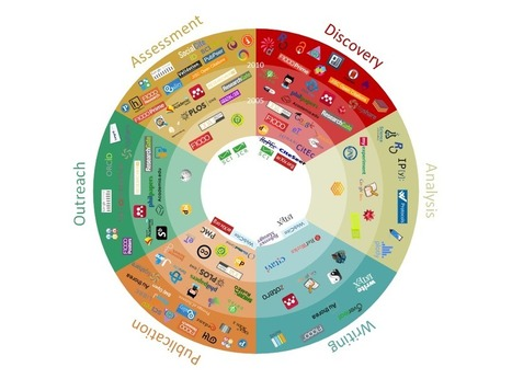 101 innovations in scholarly communication   eTEL   Scoop.it