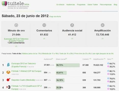 Llega Tuitele para medir la audiencia social de la televisión-UOC periódico | Audiencias | Scoop.it