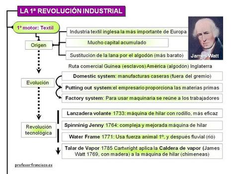 1ª Revolucion Industrial | Ainhoa Revolución Industrial | Scoop.it