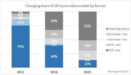Le marché anglais de la vidéo bascule dans le digital | Ratings_Box | Scoop.it