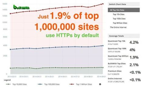 The Big List of SEO Tips and Tricks for Using HTTPS on Your Website via @andreaschriscy | AtDotCom Social media | Scoop.it