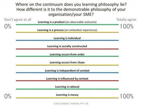 Keeping learning in mind: Challenges in E-Learning Practice | Teaching & learning in the creative industries | Scoop.it