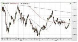 CHARTS: Gold price entering make or break territory   Gold and What Moves it.   Scoop.it