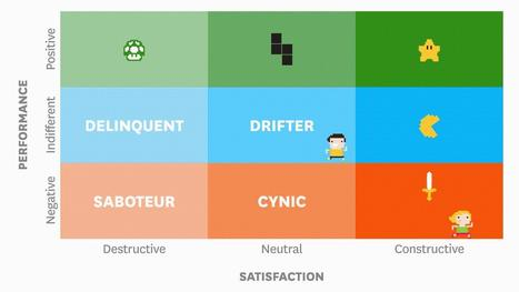 9 Employee Engagement Archetypes | People Transform Organizations | Scoop.it