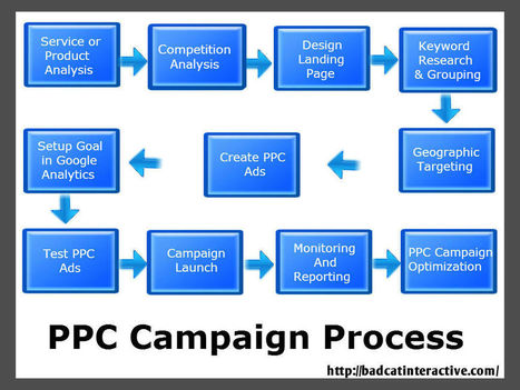 Pay-Per-Cick (ppc) is Core Heart of the Internet Marketing | Bad Cat Interactive | Scoop.it