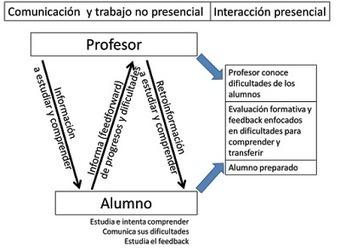 Profesor 3.0: Decálogo de innovación metodológica para que los alumnos aprendan más y mejor en las asignaturas universitarias | Experiencias educativas en las aulas del siglo XXI | Scoop.it