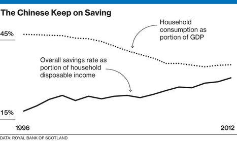 China's Savers Block the Consumer Economy | Year 12 Economics - 2013 | Scoop.it