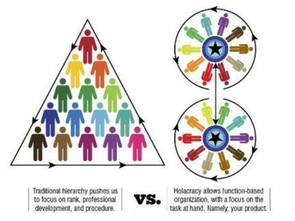 L'holacratie : utopie naïve ou réel avenir du management ?   Entreprises & Collaboration   Scoop.it