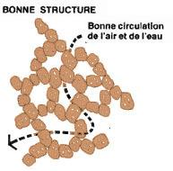 importance de la structure du sol | krumel | Scoop.it