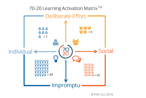 Challenge: Make Informal Learning Visible & Valuable | Alternative Professional Development | Scoop.it