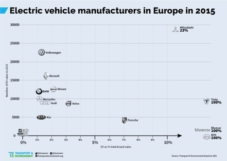 T&E report: electric cars sales in Europe doubled in 2015; now at 1% market share   Alternative Powertrain News   Scoop.it