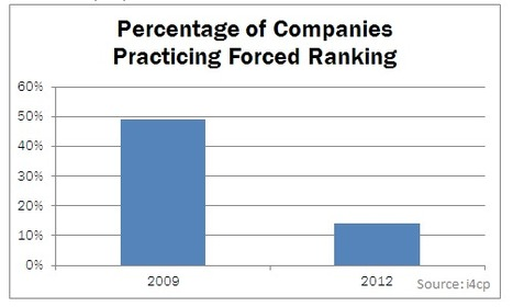 Four Major Flaws of Force Ranking  - i4cp | Talent and Performance Development | Scoop.it
