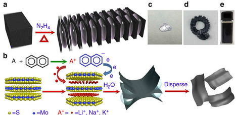 Creating improved inkjet-printable materials for electronics and photonics | Amazing Science | Scoop.it