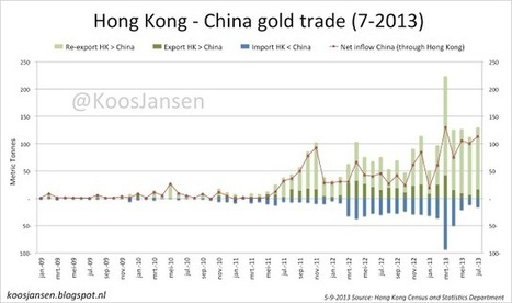 IN GOLD WE TRUST: Shanghai Gold Exchange Physical Delivery Equals Chinese Demand | Gold and What Moves it. | Scoop.it