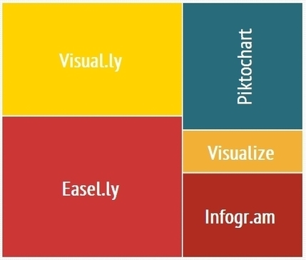 5 herramientas para crear infografías | e-Learning | Scoop.it