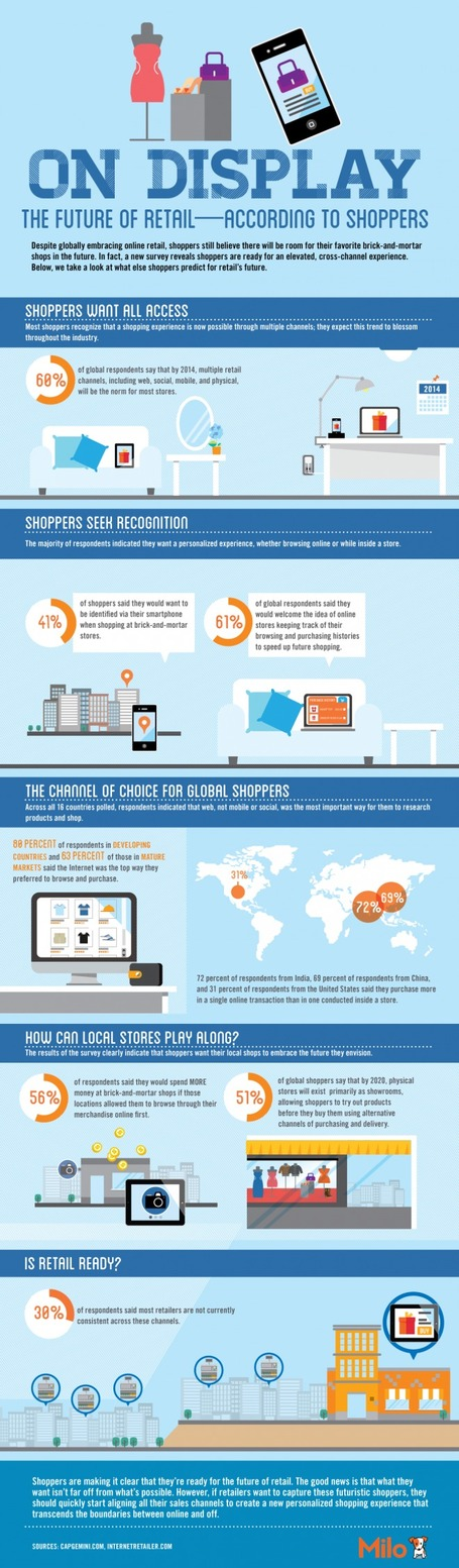 The Future of Retail – According to Shoppers [Infographic and Report] | The *Official AndreasCY* Daily Magazine | Scoop.it