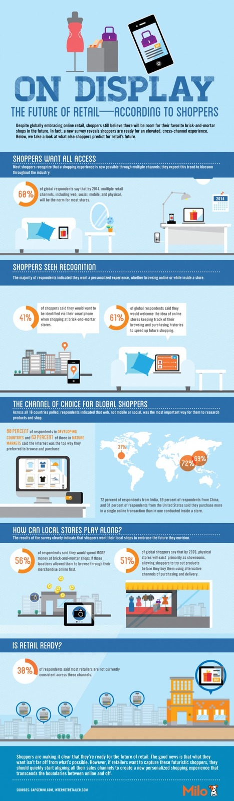 The Future of Retail – According to Shoppers [Infographic and Report] | Social Media and Web Infographics hh | Scoop.it
