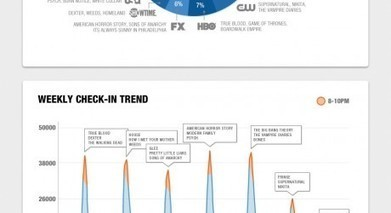 Infographic: US TV Check-in Trends of 2011 from GetGlue | Broadcast and Media Technology Industry Guide | Social TV & Second Screen Information Repository | Scoop.it