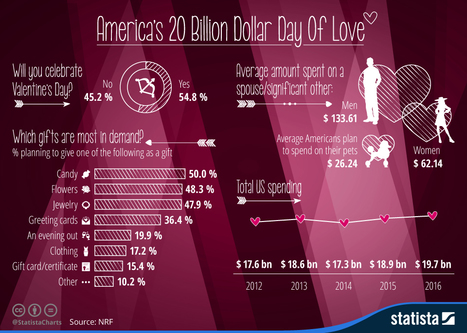 America's 20 Billion Dollar Day Of Love | Public Relations & Social Media Insight | Scoop.it