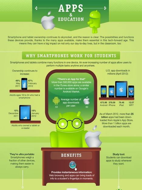 52% of student prospects view educator websites on mobile devices | Mobile Learning in Higher Education | Scoop.it
