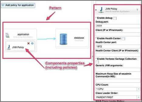 Should you virtualize your pattern or not? | IBM | IBM Consulting | Scoop.it