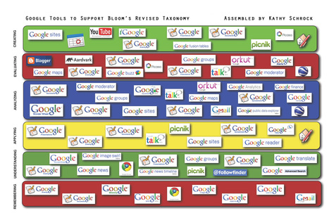 Kathy Schrock's - Google Blooms Taxonomy | 1:1 implementation | Scoop.it