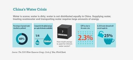 China's Water-Energy-Food Roadmap: A New Global Choke Point Report | New Security Beat | Water issues in China | Scoop.it