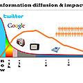 Ce que cache la nouvelle politique de Twitter vis à vis des développeurs tiers - Cedric DENIAUD.com : Stratégie Internet, Digitalisation et Social Business | CommunityManagementActus | Scoop.it