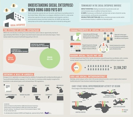 Infographics | Social Business & Social Media - Case Studies, Tips & Advice | Scoop.it