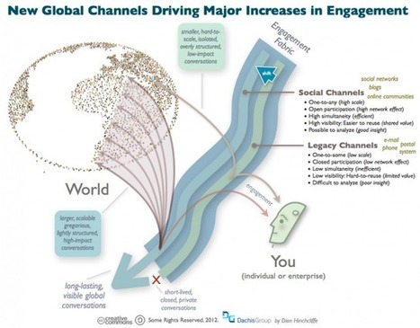 Adapting to the Era of Deep Engagement | Do the Enterprise 2.0! | Scoop.it