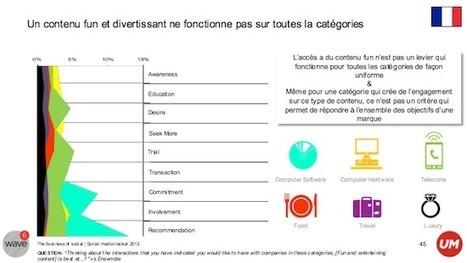 [Etude] L'agence UM revient sur les enjeux des médias sociaux pour les marques | FrenchWeb.fr | Social Media Exploration | Scoop.it
