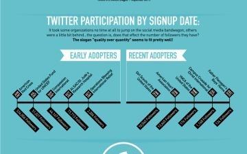 How Non-Profits Are Using Social Media [INFOGRAPHIC] | Kompetenceudvikling af frivillige | Scoop.it