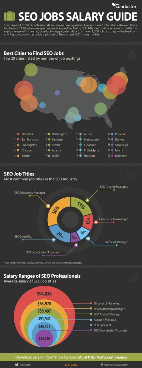 Infographic: SEO Hot Cities - New York, San Francisco & LA   Digital-News on Scoop.it today   Scoop.it