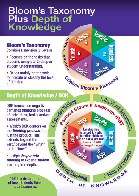 A Good Visual On Bloom's Taxonomy Vs Depth of Knowledge ~ Educational Technology and Mobile Learning | Retos de la educación a distancia | Scoop.it