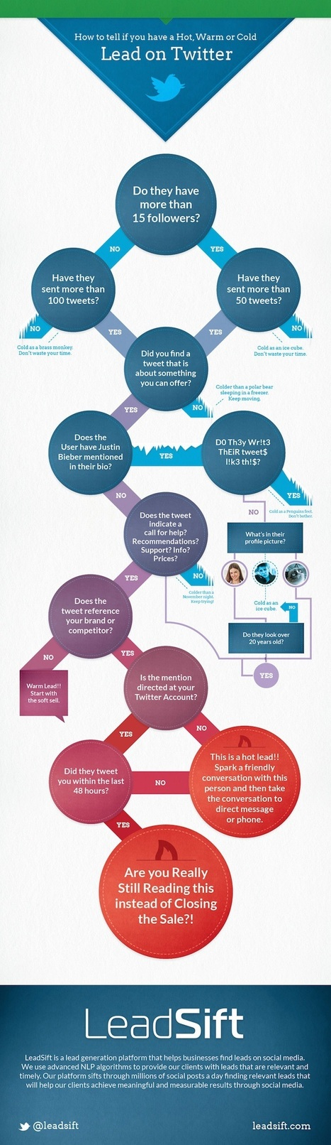 How to Spot a Lead on Twitter [Flowchart] | Surviving Social Chaos | Scoop.it