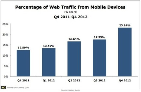 2013 Mobile Marketing Trends: 2 key data points to help you understand this growing behavior | MarketingSherpa Blog | Consumer Behavior in Digital Environments | Scoop.it