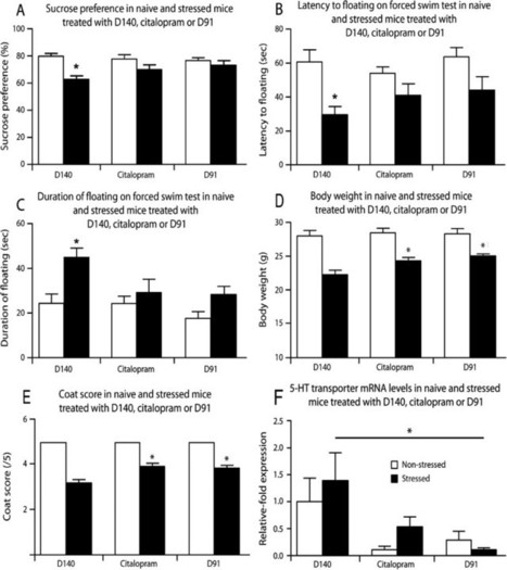 Deuterium content of water increases depression susceptibility: The potential role of a serotonin-related mechanism | A Tale of Two Medicines | Scoop.it