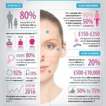 Acne Statistics | Visual.ly | Health and Body Fitness | Scoop.it