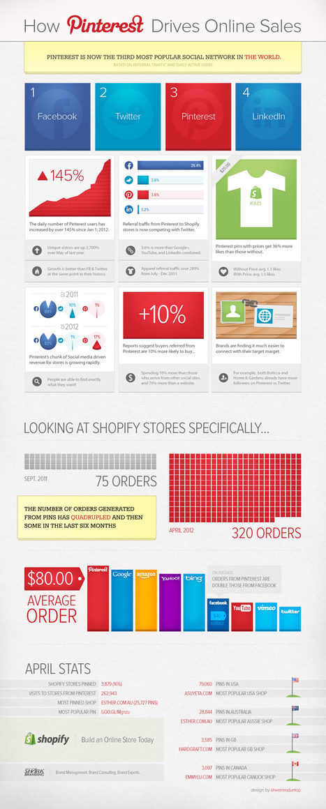 pinterest-shopify-infographic.jpg (1000x2483 pixels) | Social Media, Content Marketing News & Trends... | Scoop.it