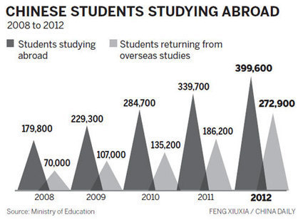 Returning overseas students on the rise |Nation and Digest |chinadaily.com.cn | Library-China | Scoop.it