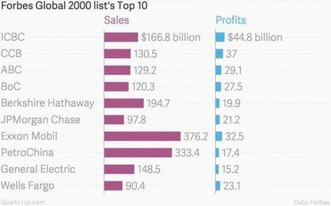 Classement Forbes: les quatre compagnies les plus puissantes au monde sont chinoises | Communication Sensible | Scoop.it