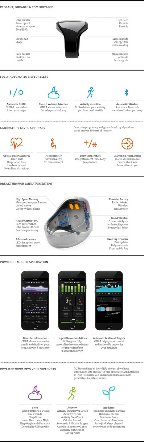 OURA ring. Improve sleep. Perform better. A new era in wellness trackers?   Digital Transformation of Businesses   Scoop.it