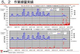 Fukushima : les ouvriers servent de détecteurs de fuite | ECJS :Violence & travail | Scoop.it