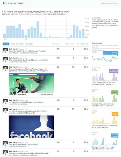 Comment utiliser les statistiques Twitter ? | Community Management L'information | Scoop.it