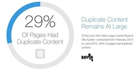 29% Of Sites Face Duplicate Content Issues & 80% Aren't Using Schema.org Microdata | digital marketing strategy | Scoop.it