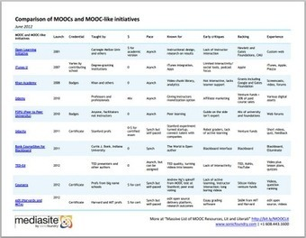 Comparison of MOOCs and MOOC-like Initiatives | Open Knowledge | Scoop.it