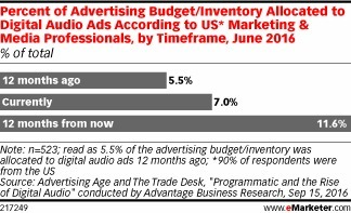 Marketers Expect to Amp Up Digital Audio Ads - eMarketer | Radio 2.0 (En & Fr) | Scoop.it