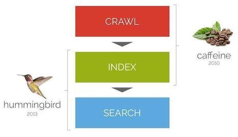 Machine Learning for SEOs | Social Media, SEO, Mobile, Digital Marketing | Scoop.it